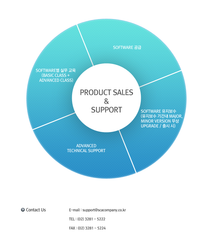 Product Sales&Support